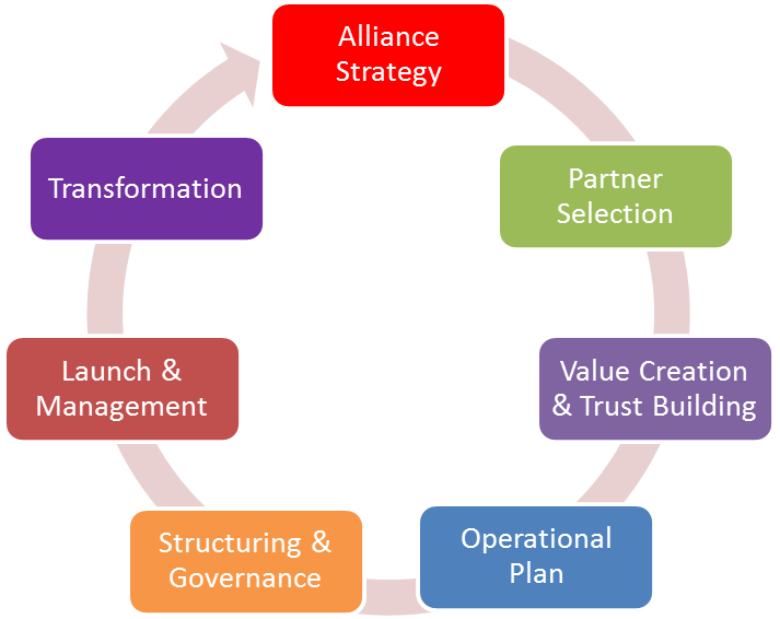 Organization basic essay format